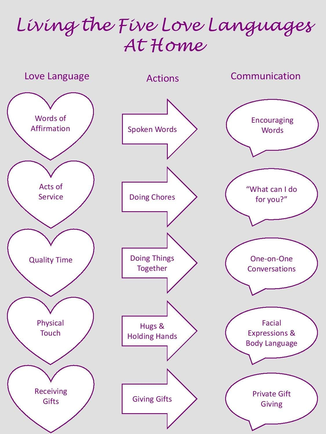 What are the 5 love languages test